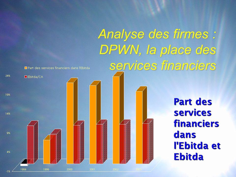 Analyse des firmes : DPWN, la place des services financiers Part des services financiers dans l Ebitda et Ebitda