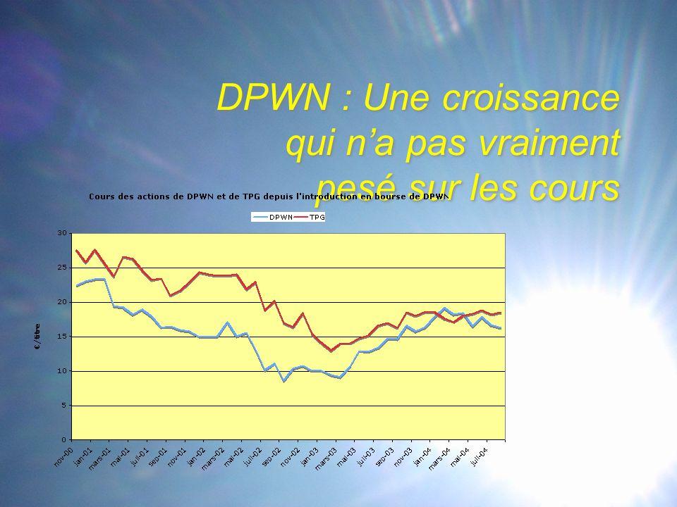 DPWN : Une croissance qui n'a pas vraiment pesé sur les cours