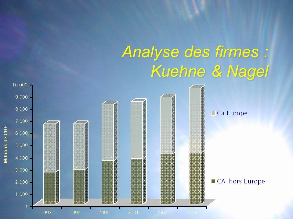 Analyse des firmes : Kuehne & Nagel
