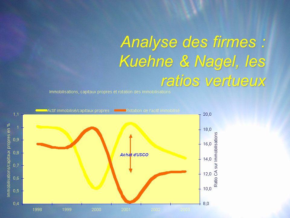 Analyse des firmes : Kuehne & Nagel, les ratios vertueux