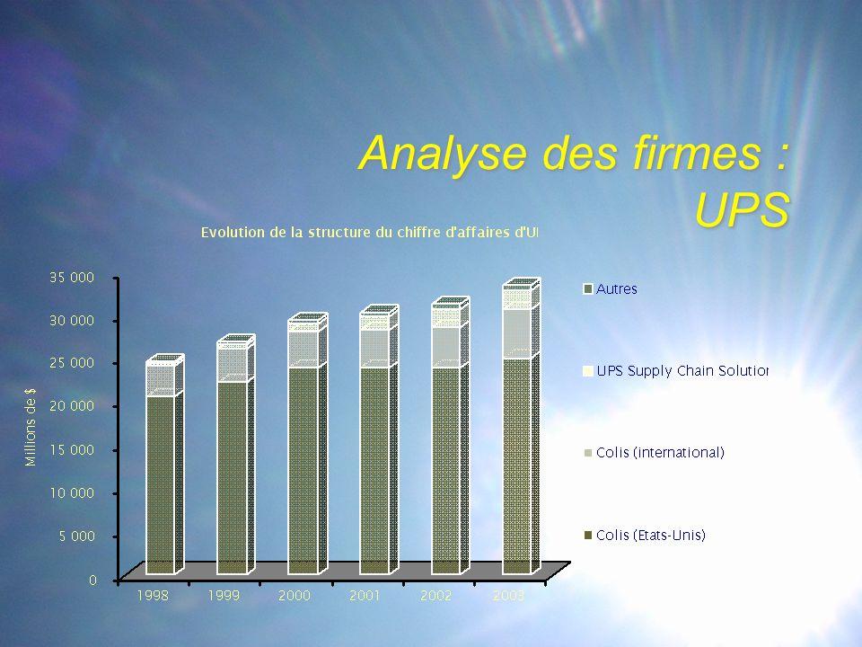 Analyse des firmes : UPS