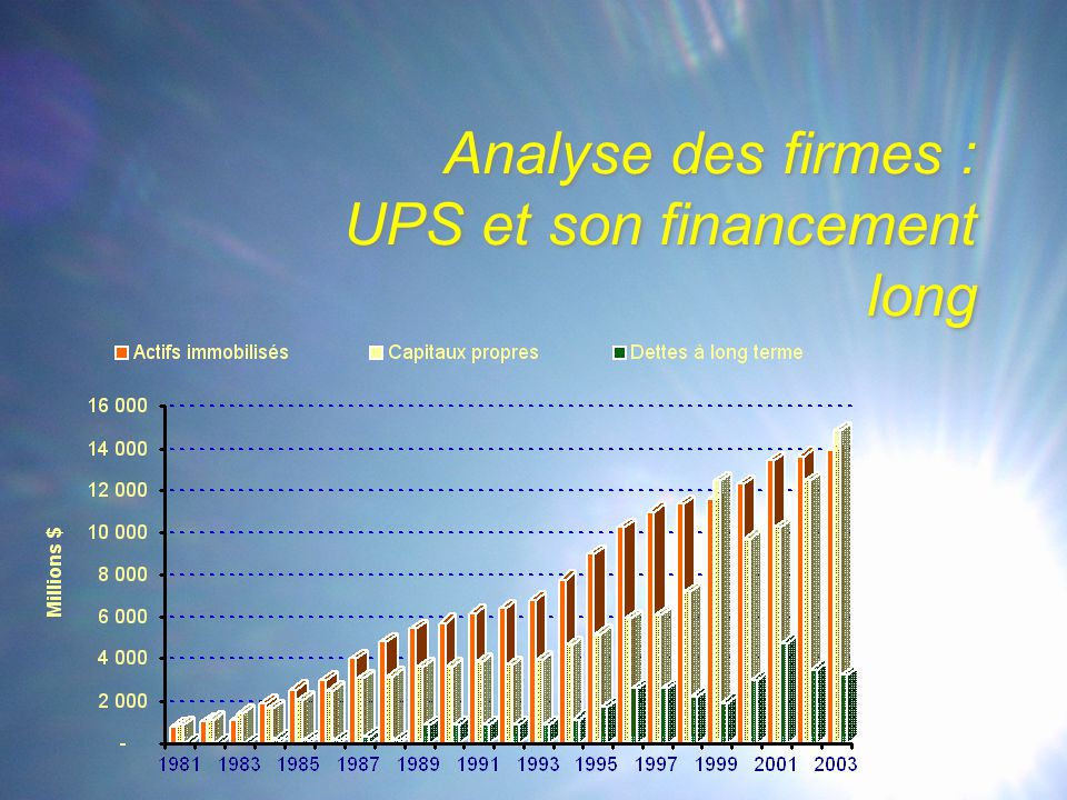 Analyse des firmes : UPS et son financement long