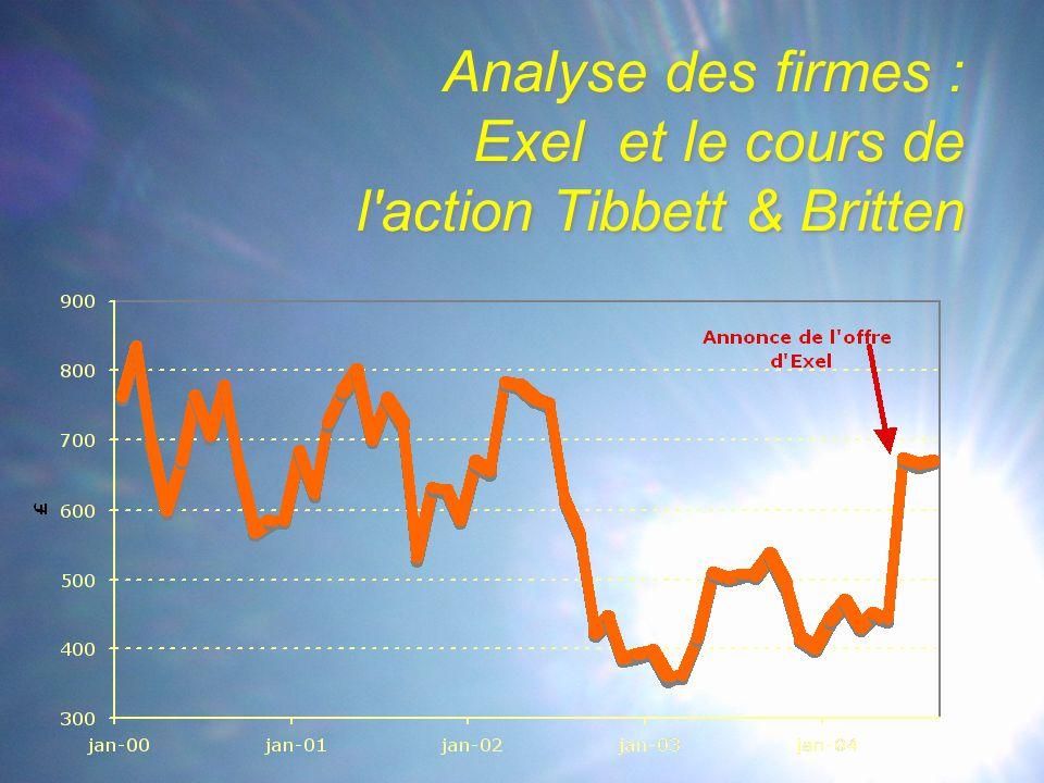 Analyse des firmes : Exel et le cours de l action Tibbett & Britten