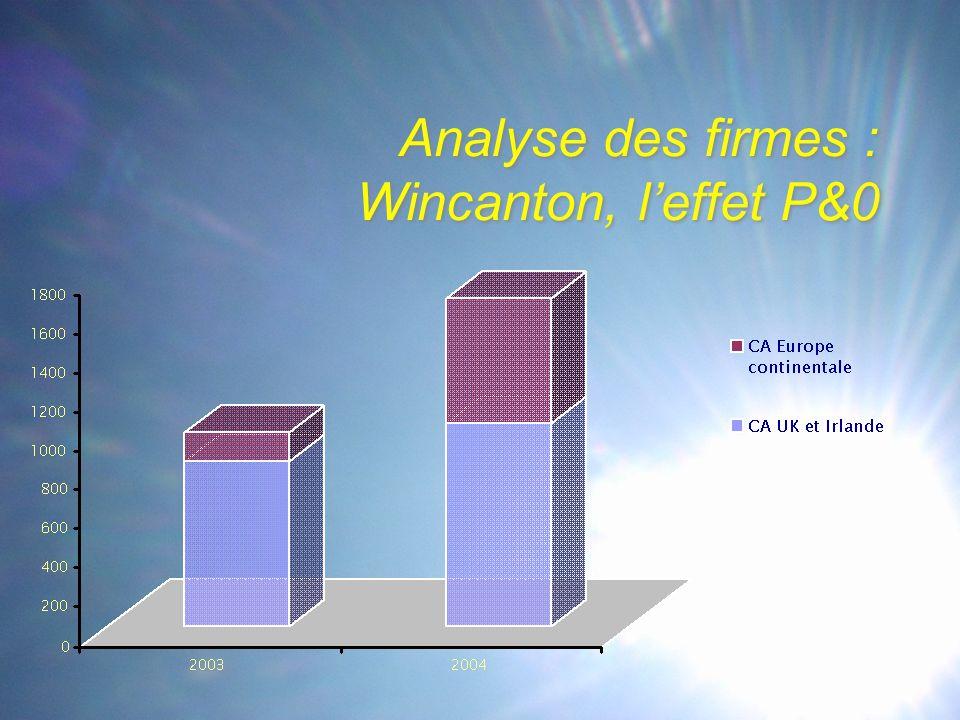 Analyse des firmes : Wincanton, l'effet P&0