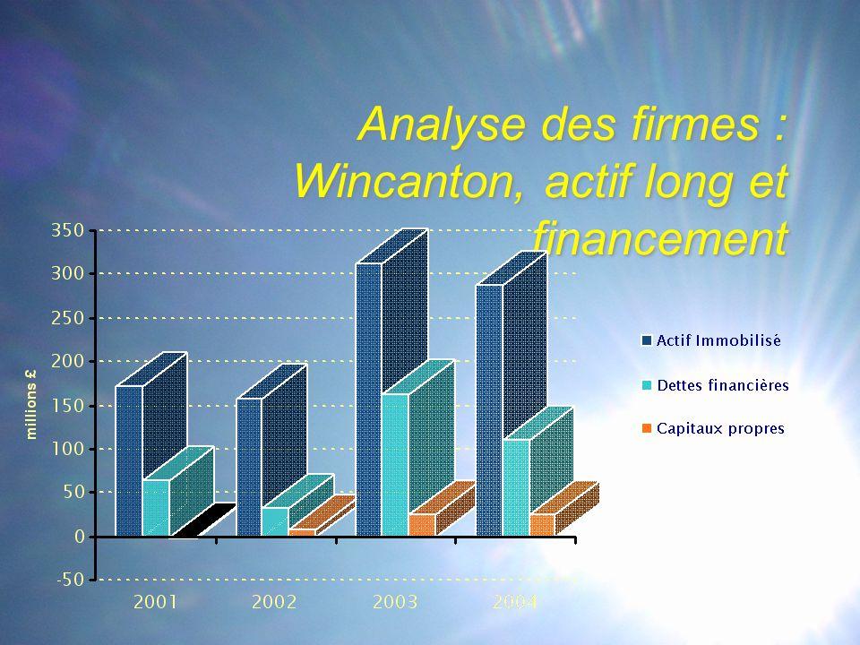 Analyse des firmes : Wincanton, actif long et financement