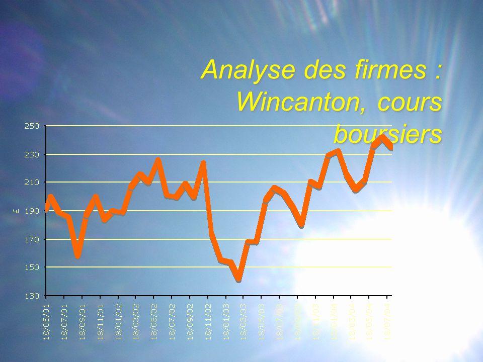 Analyse des firmes : Wincanton, cours boursiers