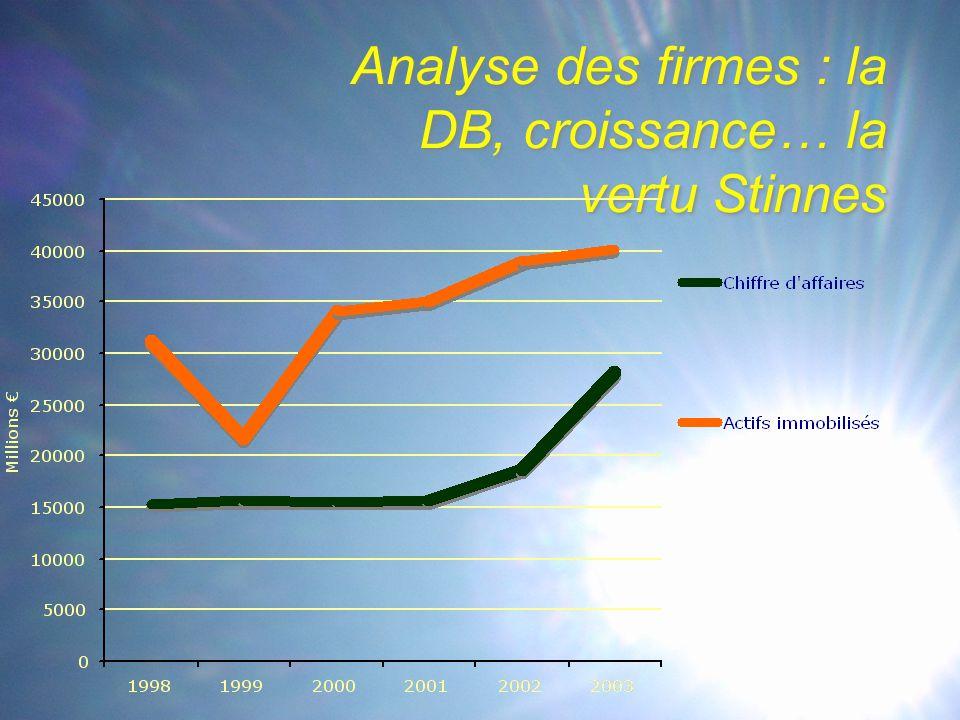 Analyse des firmes : la DB, croissance… la vertu Stinnes