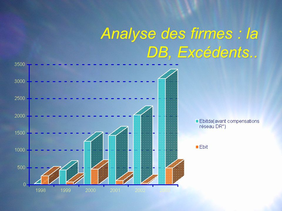 Analyse des firmes : la DB, Excédents..