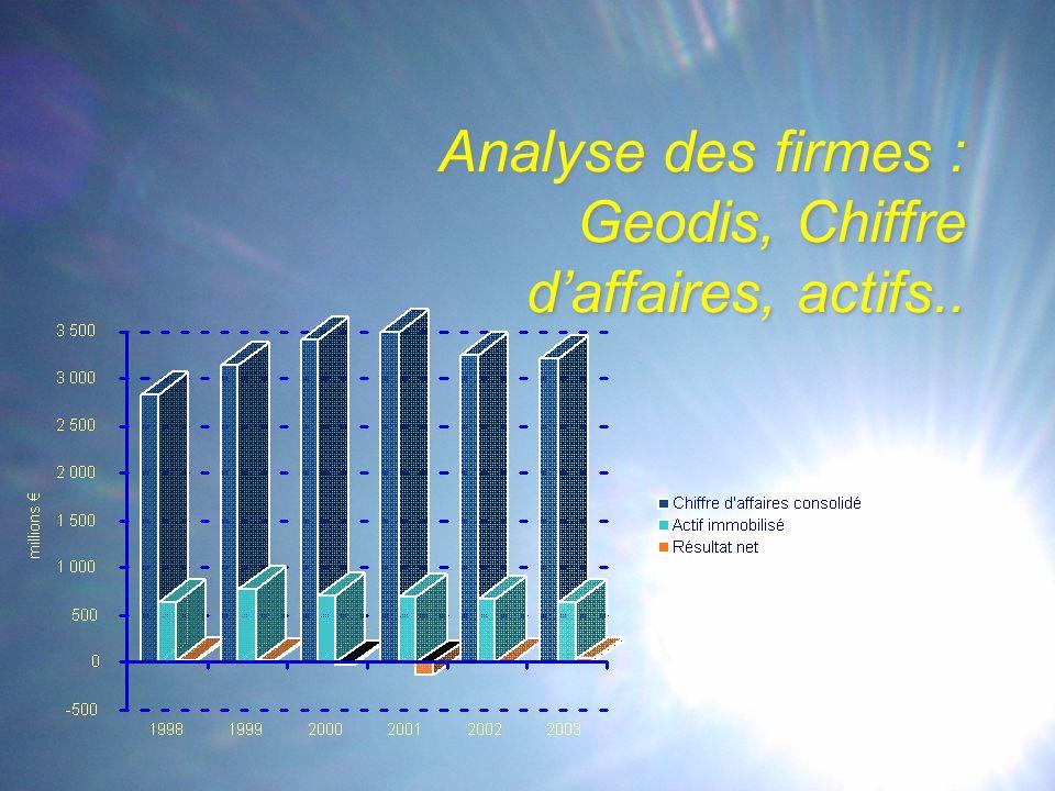 Analyse des firmes : Geodis, Chiffre d'affaires, actifs..