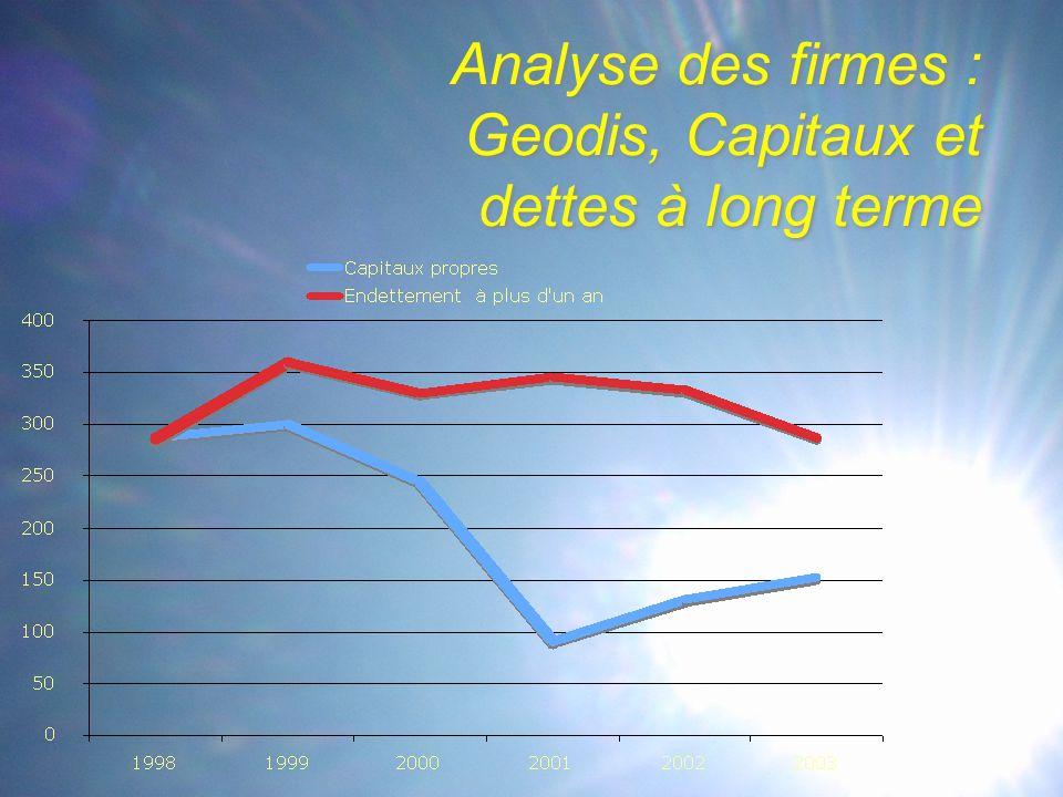 Analyse des firmes : Geodis, Capitaux et dettes à long terme