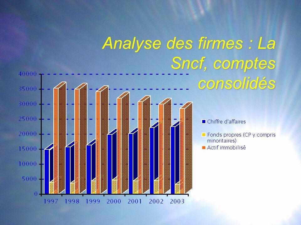 Analyse des firmes : La Sncf, comptes consolidés