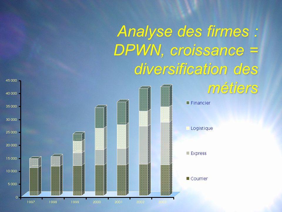 Analyse des firmes : DPWN, croissance = diversification des métiers