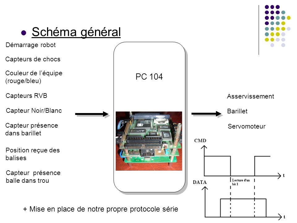 Schéma général PC 104 Démarrage robot Capteurs de chocs Couleur de l'équipe (rouge/bleu) Capteurs RVB Capteur Noir/Blanc Capteur présence dans barille