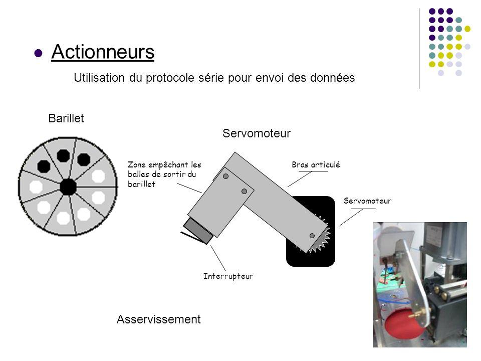 Actionneurs Servomoteur Bras articulé Interrupteur Zone empêchant les balles de sortir du barillet Barillet Servomoteur Utilisation du protocole série