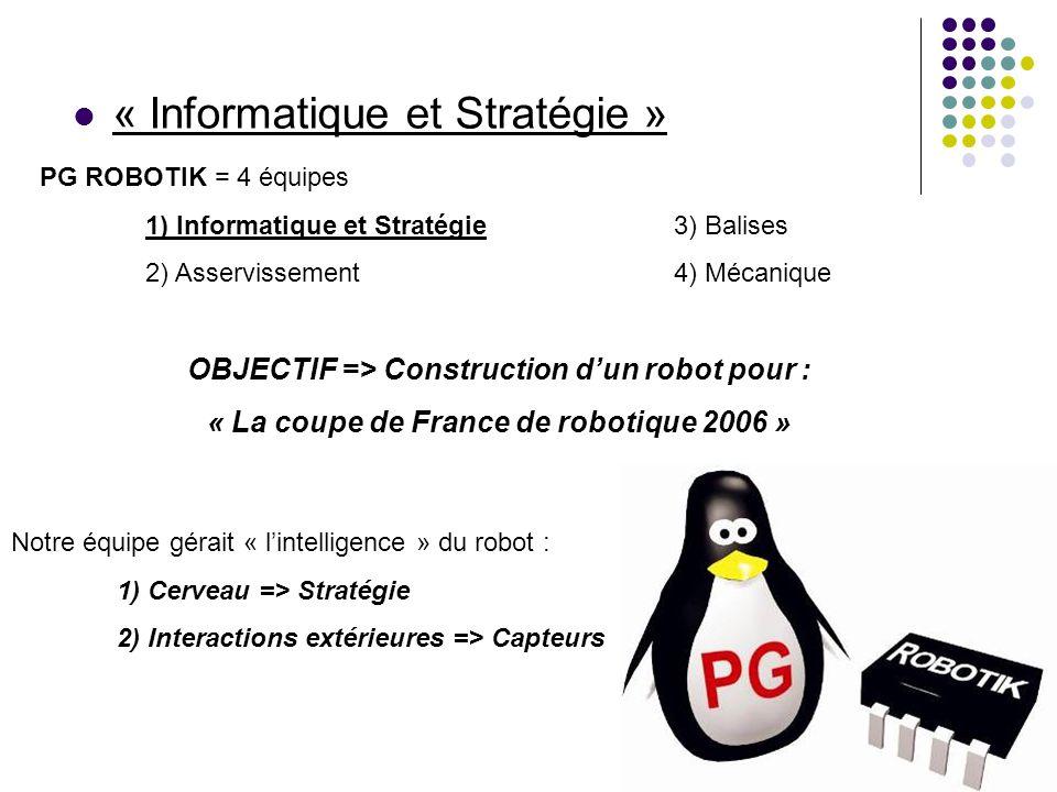 « Informatique et Stratégie » OBJECTIF => Construction d'un robot pour : « La coupe de France de robotique 2006 » Notre équipe gérait « l'intelligence