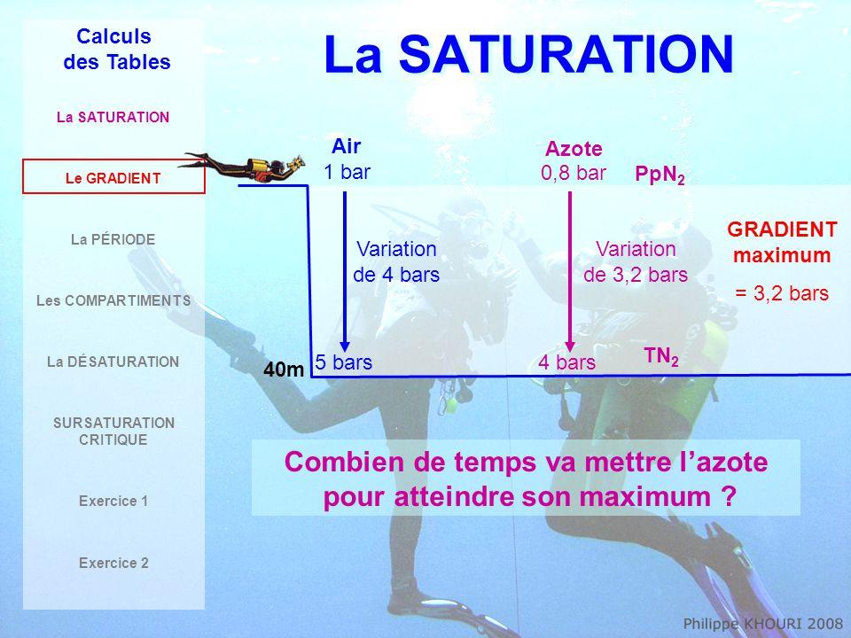 La SATURATION Calculs des Tables La SATURATION Le GRADIENT La PÉRIODE Les COMPARTIMENTS La DÉSATURATION SURSATURATION CRITIQUE Exercice 1 Exercice 2 100,0 % 87,5 % 75,0 % 50,0 % 0,0 % Période 1Période 2Période 3Période 4Période 5Période 6 La PERIODE, c'est le temps nécessaire pour absorber la moitié du restant 3 ème périodeon sature 12.5%Taux de saturation = 87,5% 1 ère périodeon sature 50%Taux de saturation = 50% 2 ème périodeon sature 25%Taux de saturation = 75% 4 ème périodeon sature 6,25%Taux de saturation = 93,75% 5 ème périodeon sature 3.125%Taux de saturation = 96,875% 6 ème périodeTaux de saturation très proche de 100%