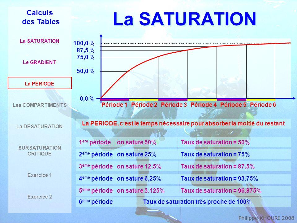 La SATURATION Calculs des Tables La SATURATION Le GRADIENT La PÉRIODE Les COMPARTIMENTS La DÉSATURATION SURSATURATION CRITIQUE Exercice 1 Exercice 2 Exemple sur notre plongeur à 40m… 1 ère Période Variation de l'Azote de 0,8 bar à 4 bars donc Gradient max = 3,2 bars Ts = Taux de Saturation = 50% (1 périodes) TN 2 finale = 0,8 + (Gm x Ts)= 0,8 + (3,2 x 50%) = 2,4 bars 4 bars 0,8 bar 0 bar Période 1Période 2Période 3Période 4Période 5Période 6 Gm = 3,2 bars 50% 2,4 bars