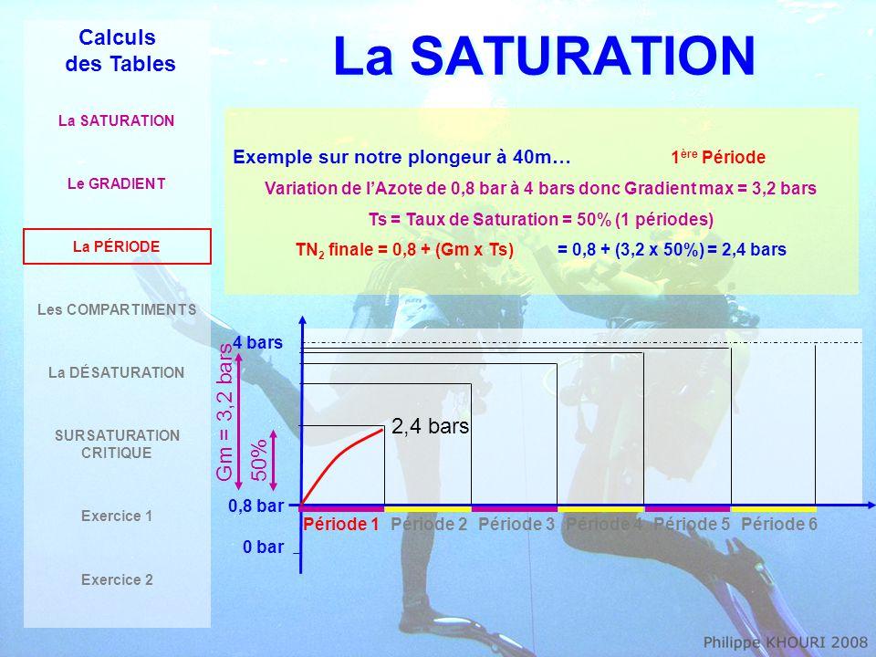 La SATURATION Calculs des Tables La SATURATION Le GRADIENT La PÉRIODE Les COMPARTIMENTS La DÉSATURATION SURSATURATION CRITIQUE Exercice 1 Exercice 2 Exemple sur notre plongeur à 40m… 2 ème Période Gradient max inchangé = 3,2 bars Ts = Taux de Saturation = 50% + 25% = 75% (2 périodes) TN 2 finale = 0,8 + (Gm x Ts)= 0,8 + (3,2 x 75%) = 3,2 bars 4 bars 0,8 bar 0 bar Période 1Période 2Période 3Période 4Période 5Période 6 75% 3,2 bars