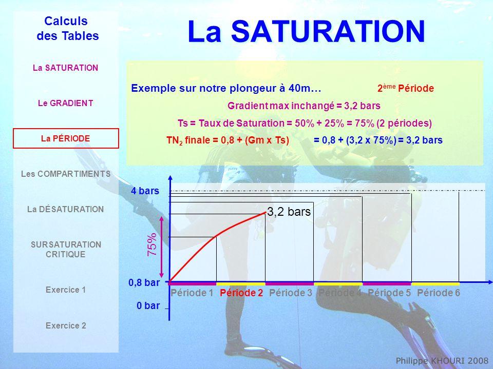 La SATURATION Calculs des Tables La SATURATION Le GRADIENT La PÉRIODE Les COMPARTIMENTS La DÉSATURATION SURSATURATION CRITIQUE Exercice 1 Exercice 2 Exemple sur notre plongeur à 40m… 3 ème Période Gradient max inchangé = 3,2 bars Ts = Taux de Saturation = 50% + 25% + 12,5% = 87,5% (3 périodes) TN 2 finale = 0,8 + (Gm x Ts)= 0,8 + (3,2 x 87,5%) = 3,6 bars 4 bars 0,8 bar 0 bar Période 1Période 2Période 3Période 4Période 5Période 6 87,5% 3,6 bars