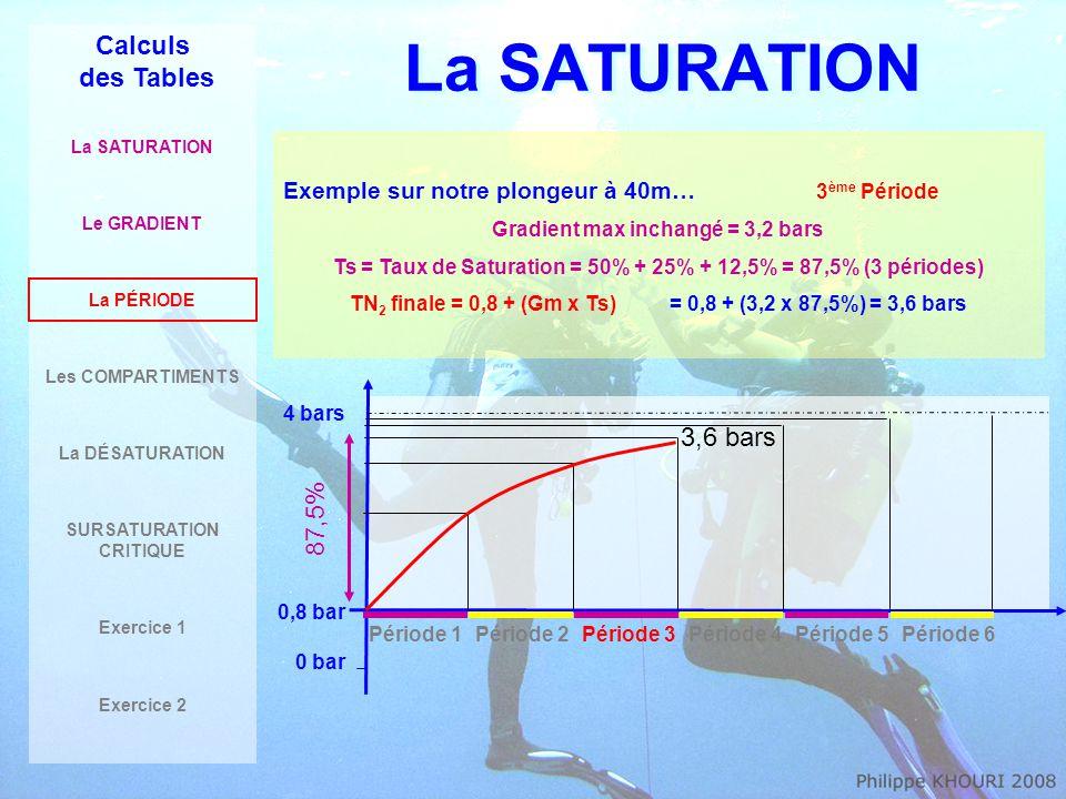 Les 12 COMPARTIMENTS : Régions anatomiques factices du corps humain La SATURATION Calculs des Tables La SATURATION Le GRADIENT La PÉRIODE Les COMPARTIMENTS La DÉSATURATION SURSATURATION CRITIQUE Exercice 1 Exercice 2 C5C7C10C15C20C30C40C50C60C80C100C120 5 min 7 min 10 min 15 min 20 min 30 min 40 min 50 min 60 min 80 min 100 min 120 min L'organisme ne se comporte pas de manière homogène vis-à-vis de la saturation et de la désaturation.