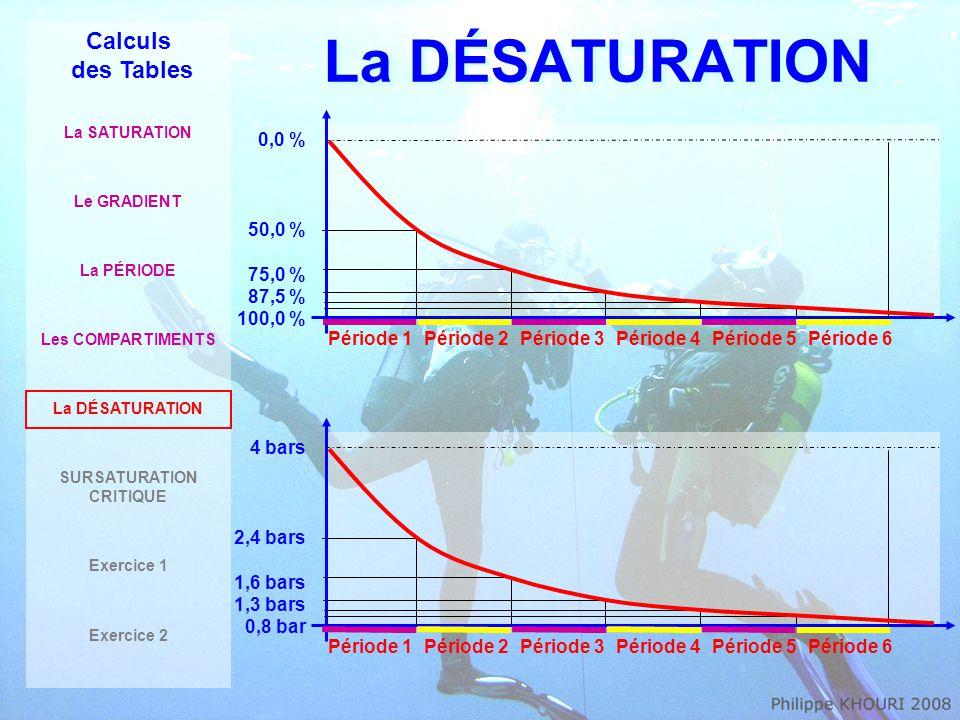 La DÉSATURATION Calculs des Tables La SATURATION Le GRADIENT La PÉRIODE Les COMPARTIMENTS La DÉSATURATION SURSATURATION CRITIQUE Exercice 1 Exercice 2 0,0 % 50,0 % 75,0 % 87,5 % 100,0 % Période 1Période 2Période 3Période 4Période 5Période 6 4 bars 2,4 bars 1,6 bars 1,3 bars 0,8 bar Période 1Période 2Période 3Période 4Période 5Période 6