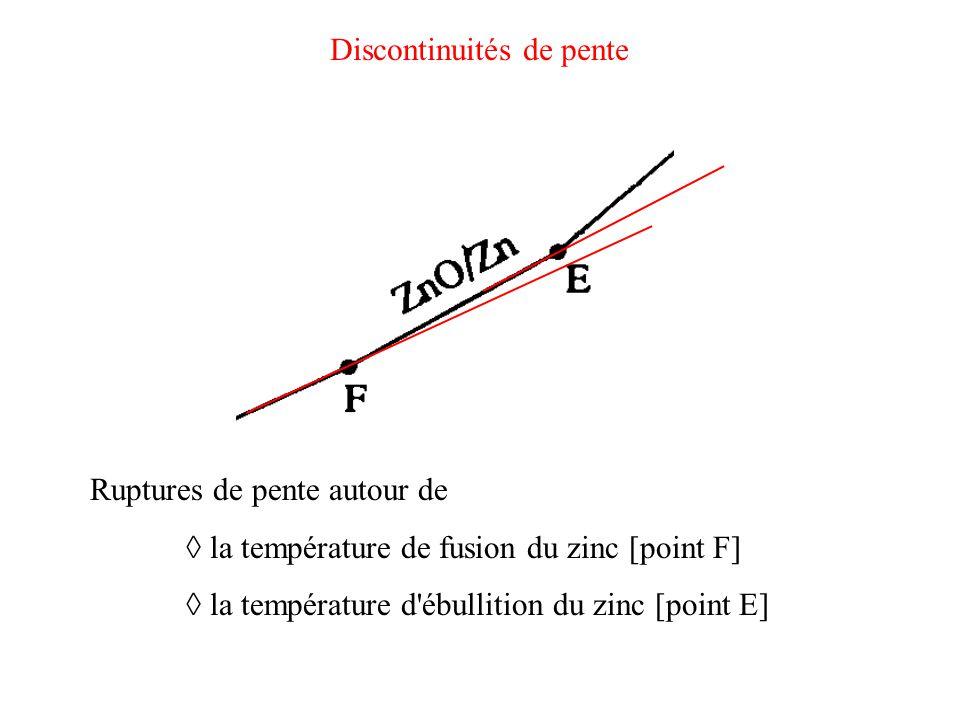Discontinuités de pente Ruptures de pente autour de ◊ la température de fusion du zinc [point F] ◊ la température d'ébullition du zinc [point E]