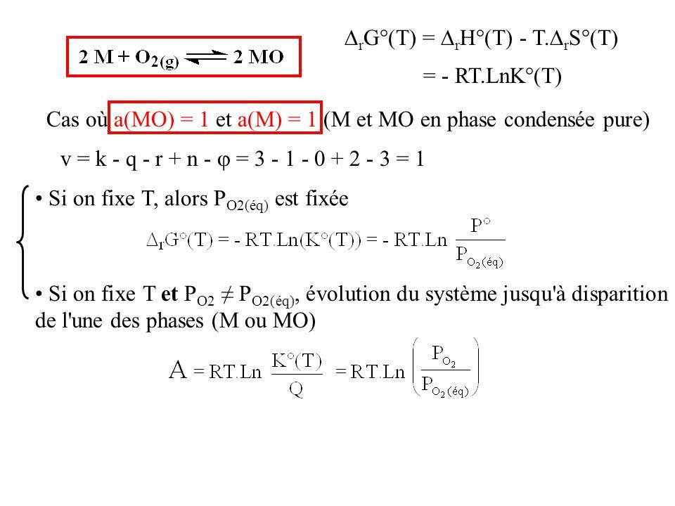  r G°(T) =  r H°(T) - T.  r S°(T) = - RT.LnK°(T) Cas où a(MO) = 1 et a(M) = 1 (M et MO en phase condensée pure) v = k - q - r + n -  = 3 - 1 - 0 +