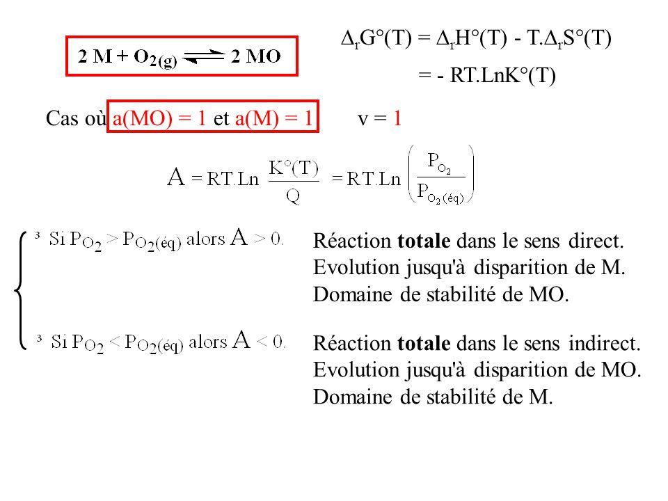  r G°(T) =  r H°(T) - T.  r S°(T) = - RT.LnK°(T) Cas où a(MO) = 1 et a(M) = 1v = 1 Réaction totale dans le sens direct. Evolution jusqu'à dispariti
