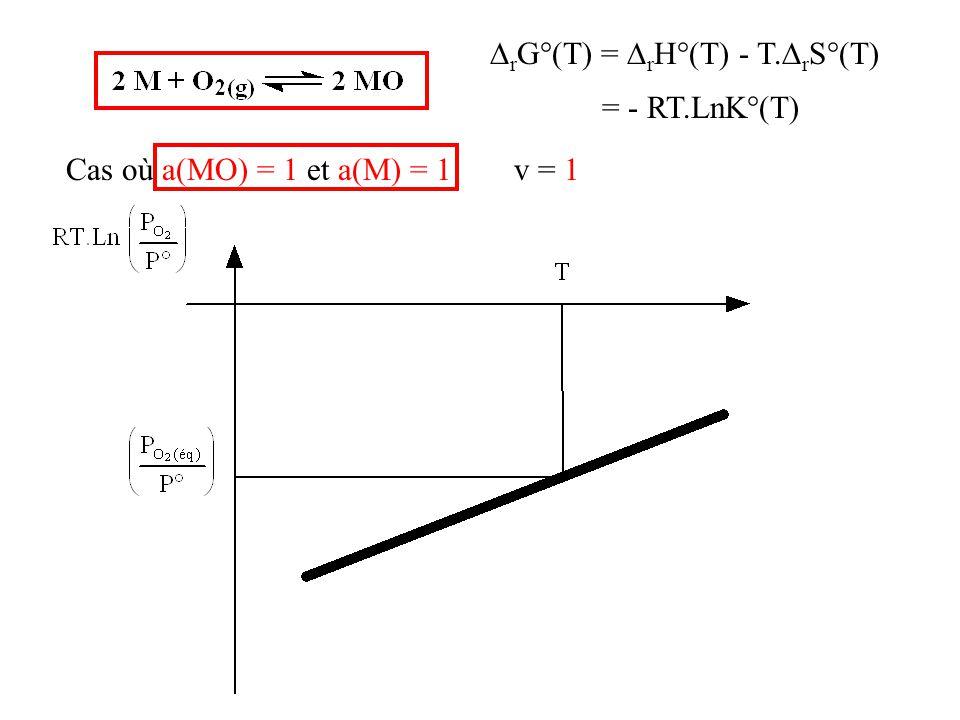  r G°(T) =  r H°(T) - T.  r S°(T) = - RT.LnK°(T) Cas où a(MO) = 1 et a(M) = 1v = 1