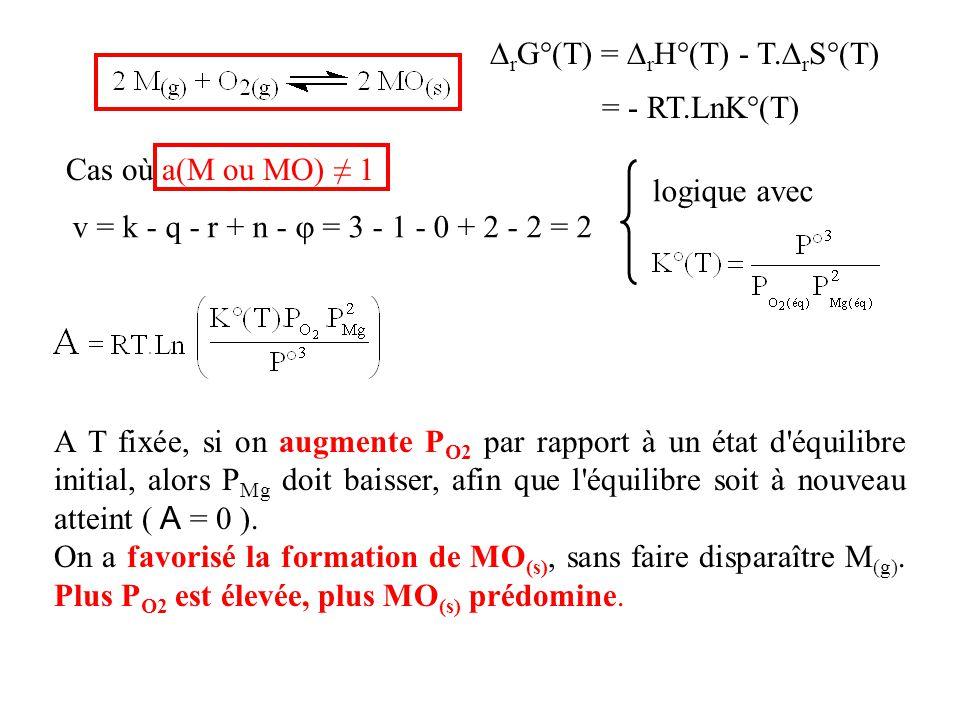  r G°(T) =  r H°(T) - T.  r S°(T) = - RT.LnK°(T) Cas où a(M ou MO) ≠ 1 v = k - q - r + n -  = 3 - 1 - 0 + 2 - 2 = 2 logique avec A T fixée, si on