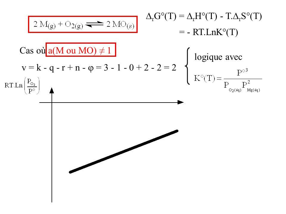  r G°(T) =  r H°(T) - T.  r S°(T) = - RT.LnK°(T) Cas où a(M ou MO) ≠ 1 v = k - q - r + n -  = 3 - 1 - 0 + 2 - 2 = 2 logique avec