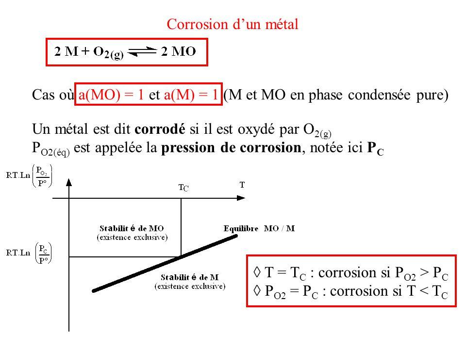 Cas où a(MO) = 1 et a(M) = 1 (M et MO en phase condensée pure) Corrosion d'un métal Un métal est dit corrodé si il est oxydé par O 2(g) P O2(éq) est a