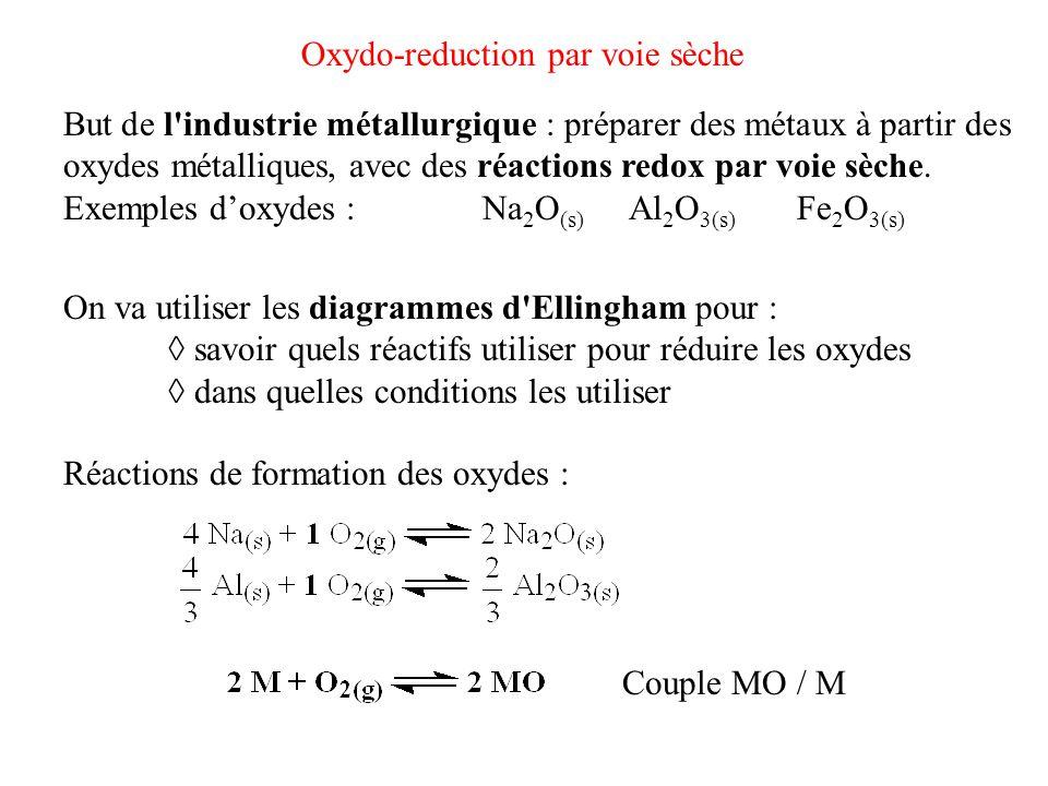 Oxydo-reduction par voie sèche But de l'industrie métallurgique : préparer des métaux à partir des oxydes métalliques, avec des réactions redox par vo