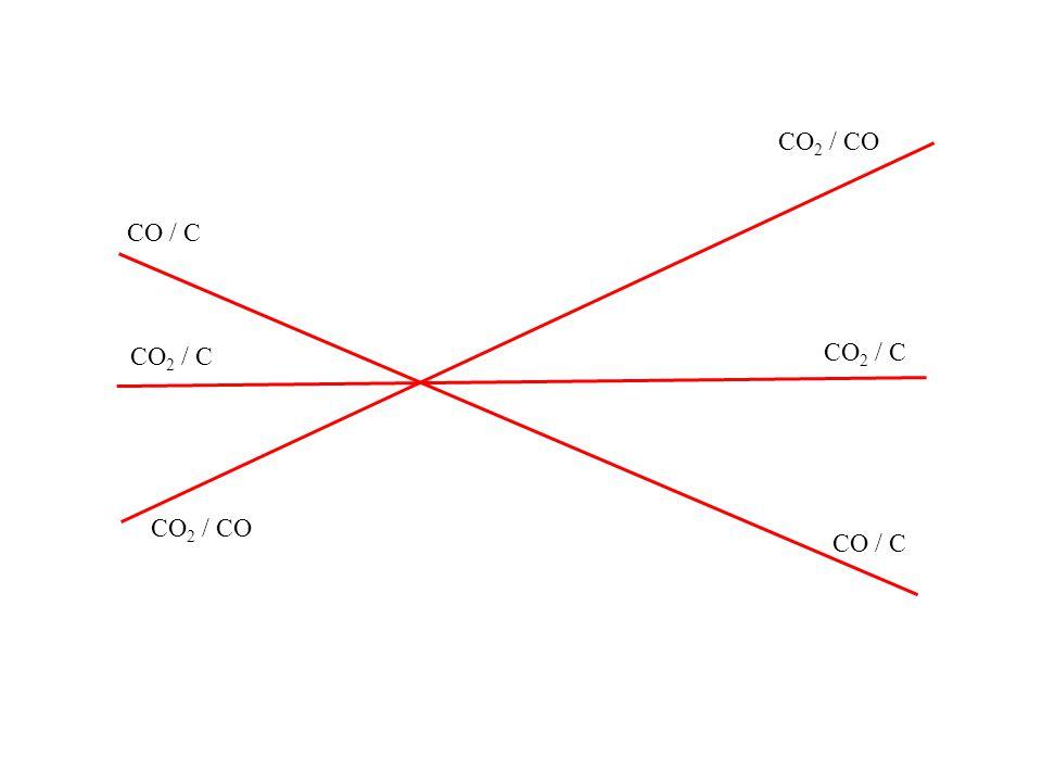 CO 2 / CO CO 2 / C CO / C CO 2 / C CO 2 / CO