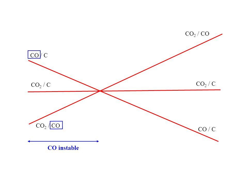 CO 2 / C CO / C CO 2 / C CO 2 / CO CO instable