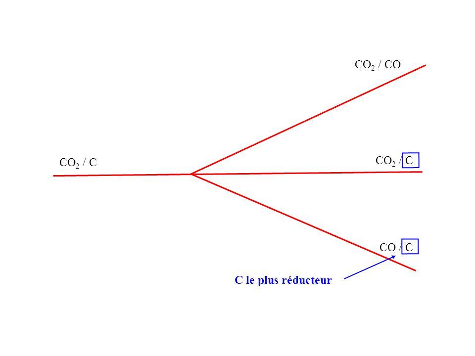 CO 2 / C CO / C CO 2 / C CO 2 / CO C le plus réducteur