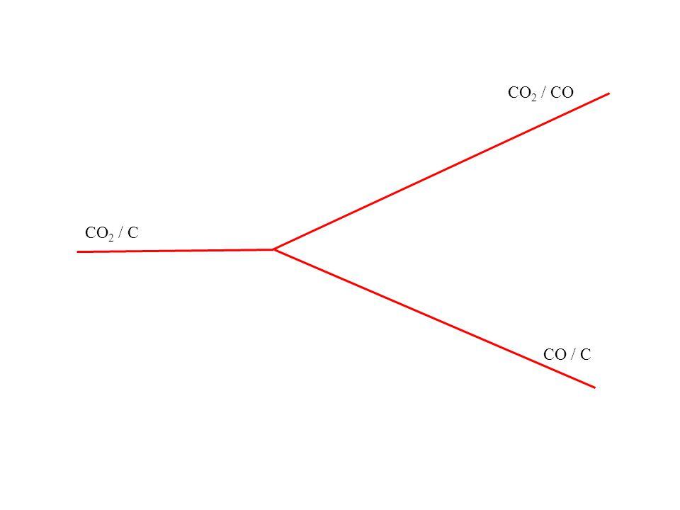 CO 2 / C CO / C CO 2 / CO