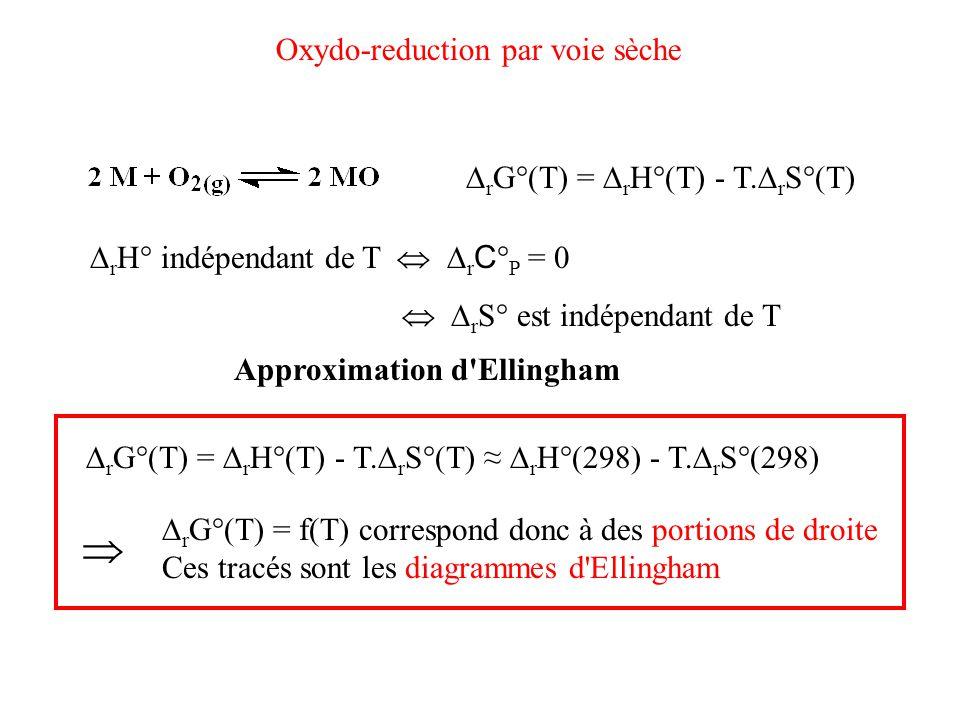 Oxydo-reduction par voie sèche  r G°(T) =  r H°(T) - T.  r S°(T)  r H° indépendant de T   r C ° P = 0   r S° est indépendant de T Approxima