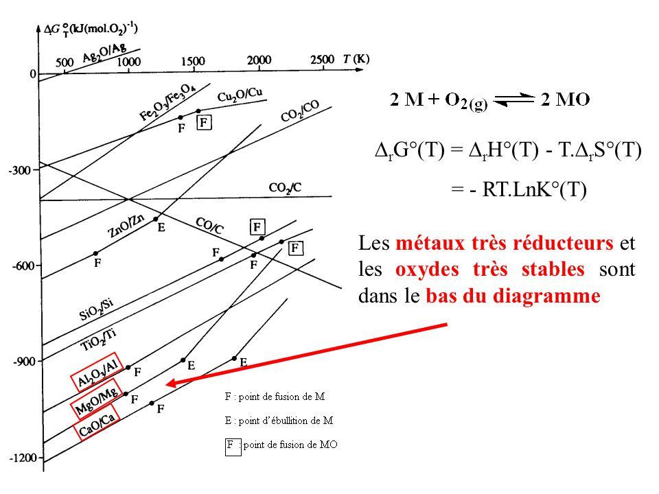  r G°(T) =  r H°(T) - T.  r S°(T) = - RT.LnK°(T) Les métaux très réducteurs et les oxydes très stables sont dans le bas du diagramme