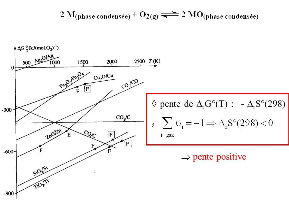 ◊ pente de  r G°(T) : -  r S°(298)  pente positive
