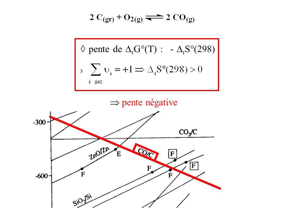 ◊ pente de  r G°(T) : -  r S°(298)  pente négative