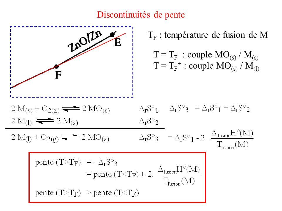 T F : température de fusion de M T = T F - : couple MO (s) / M (s) T = T F + : couple MO (s) / M (l)