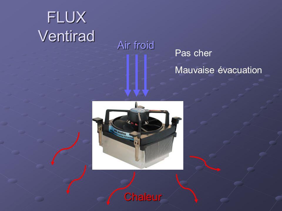 Air froid Chaleur Pas cher Mauvaise évacuation FLUX Ventirad
