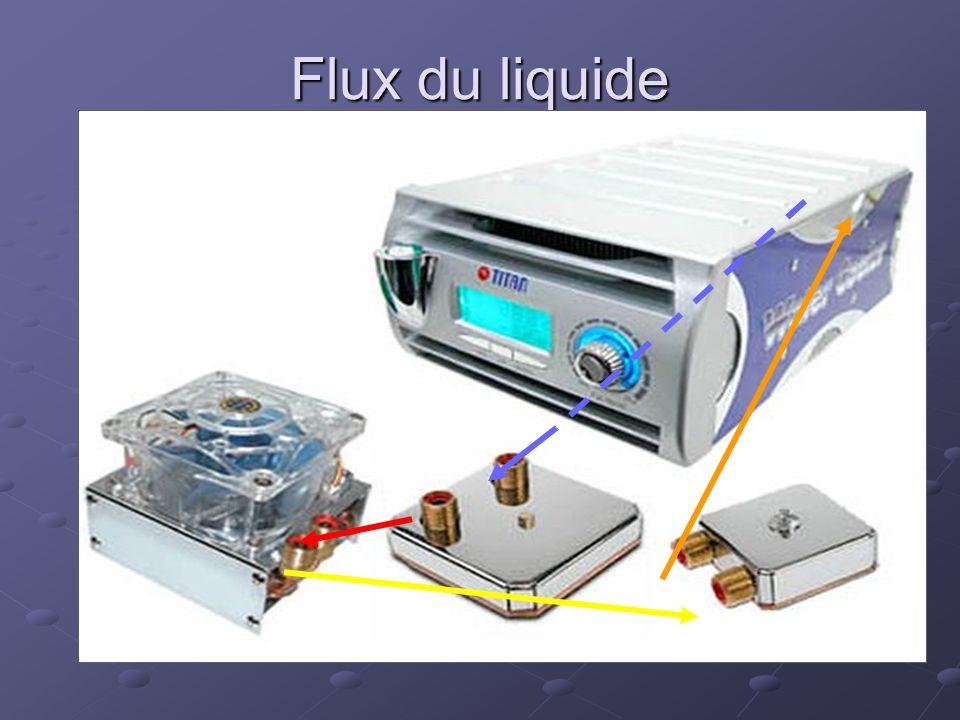 Flux du liquide