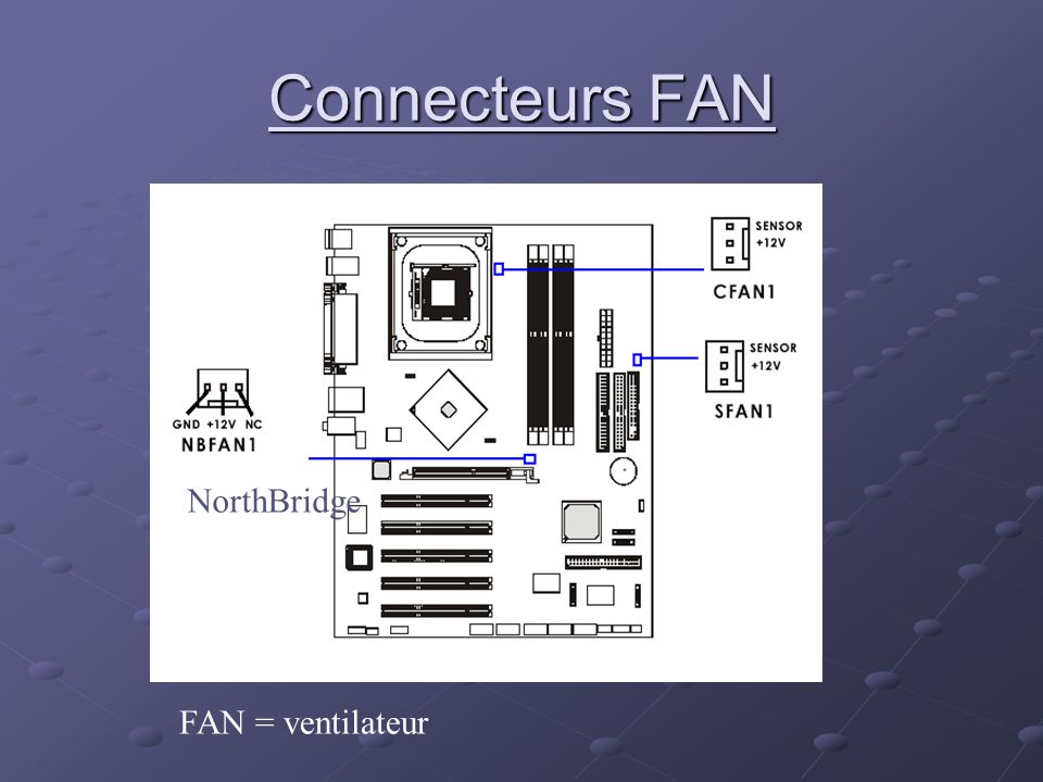 Connecteurs FAN FAN = ventilateur NorthBridge