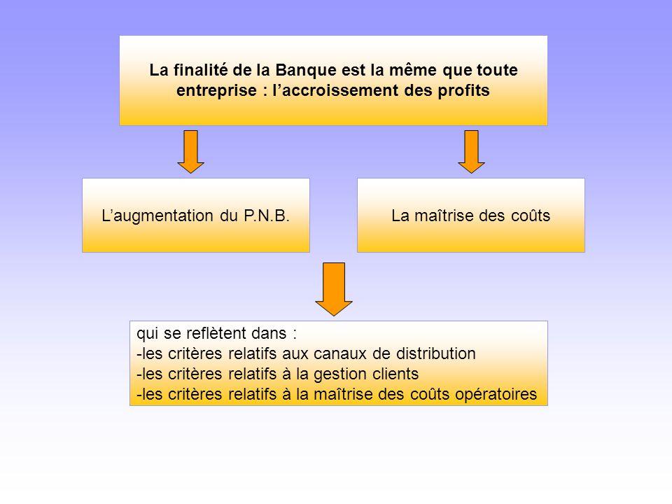 La finalité de la Banque est la même que toute entreprise : l'accroissement des profits L'augmentation du P.N.B.La maîtrise des coûts qui se reflètent
