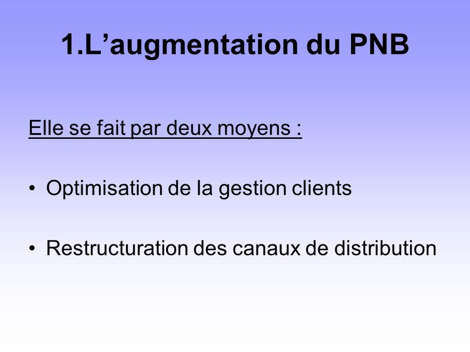 Elle se fait par deux moyens : Optimisation de la gestion clients Restructuration des canaux de distribution