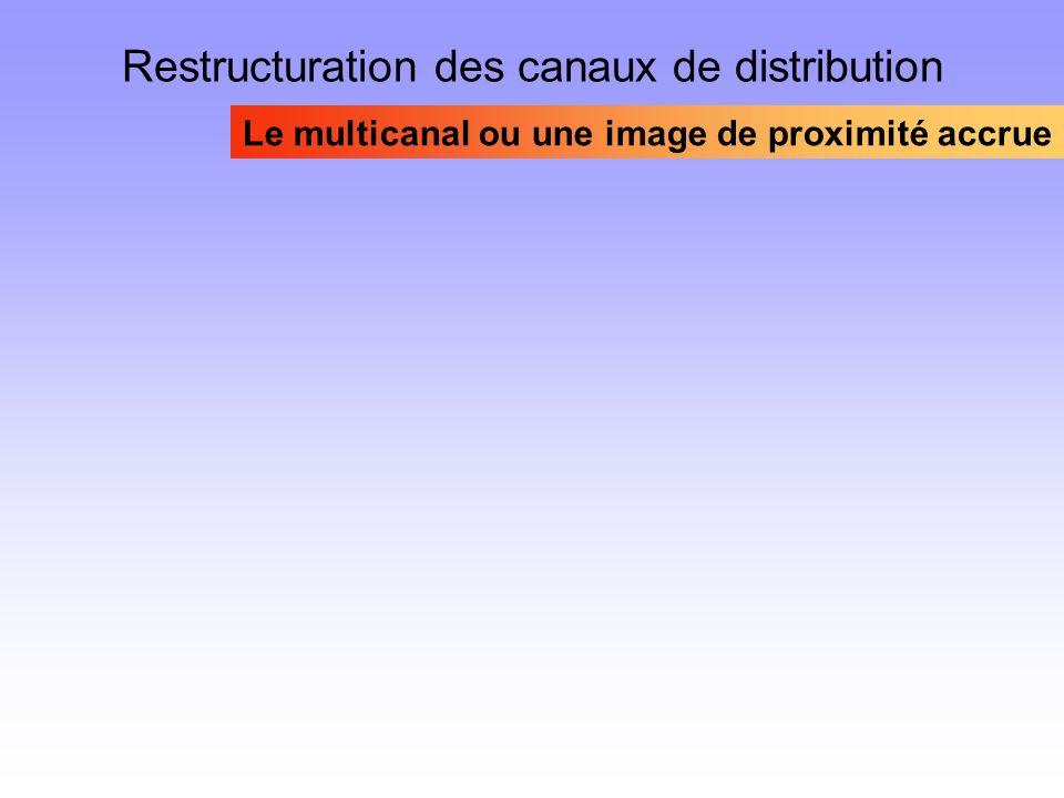 Restructuration des canaux de distribution Le multicanal ou une image de proximité accrue
