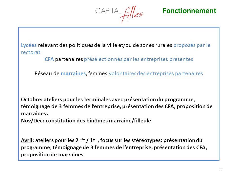 11 Lycées relevant des politiques de la ville et/ou de zones rurales proposés par le rectorat CFA partenaires présélectionnés par les entreprises prés