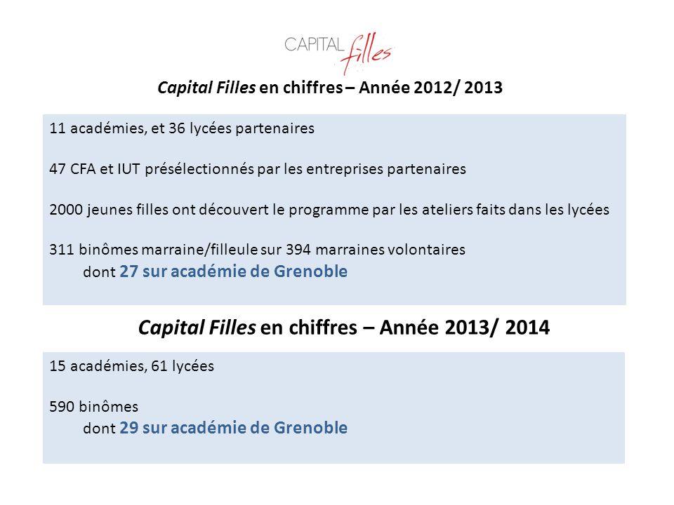 Capital Filles en chiffres – Année 2012/ 2013 11 académies, et 36 lycées partenaires 47 CFA et IUT présélectionnés par les entreprises partenaires 200